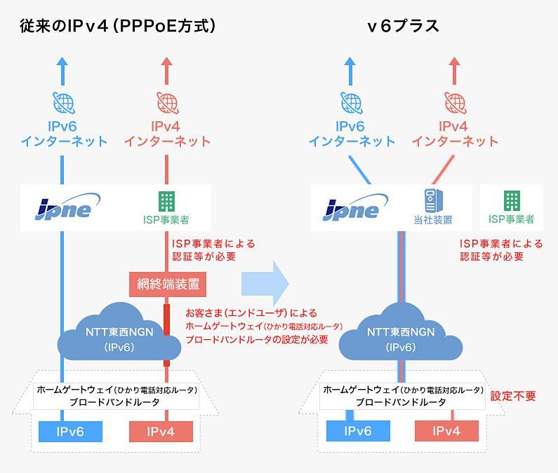 IPv6の仕組み図