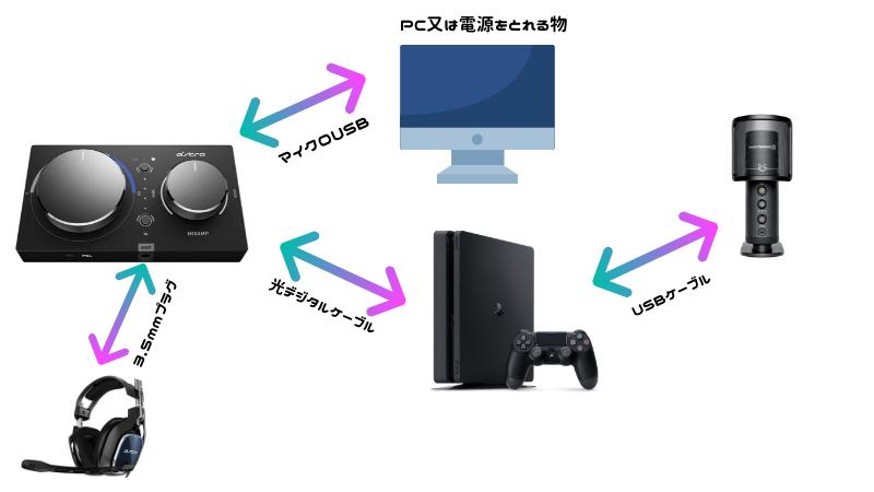 MIXAMP とUSBマイク併用方法