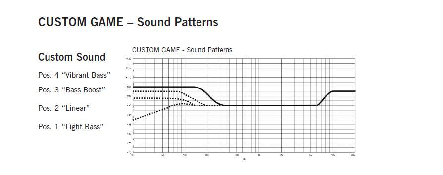 Custom Game sound patterns